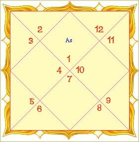 Get tamil astrology FREE
